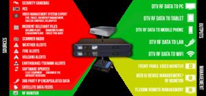 Datacasting TV Flow Diagram