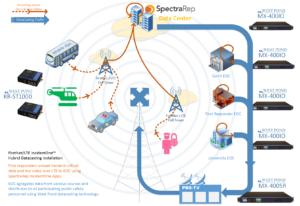 Datacasting Workflow Diagram